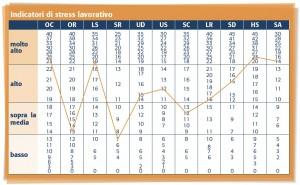 grafico stressori compil